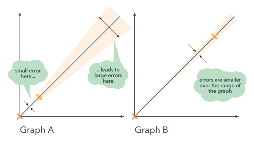 Lifepilot : Improve your skills : Introduction to graphs